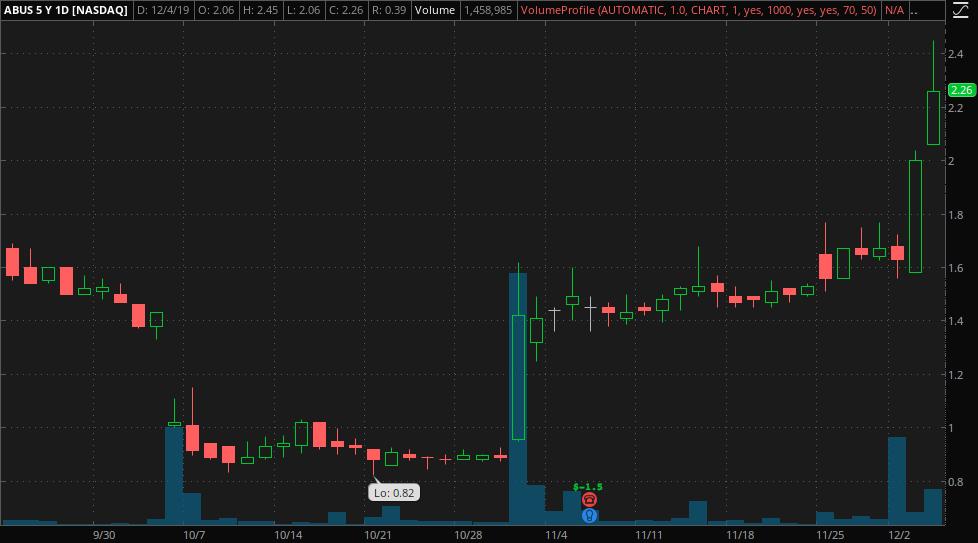 penny stocks to trade now Arbutus Biopharma (ABUS)