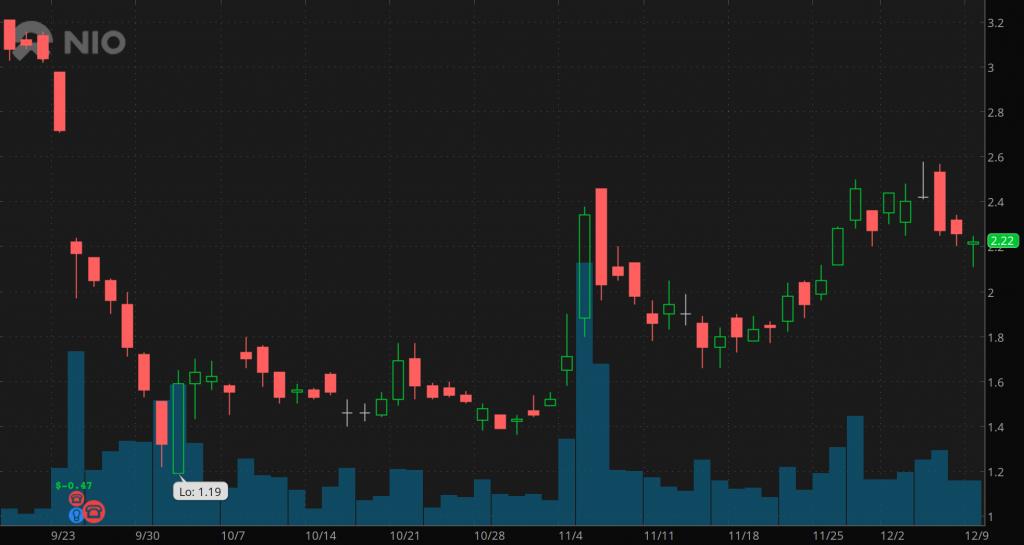 penny stocks to watch Nio Inc. (NIO)
