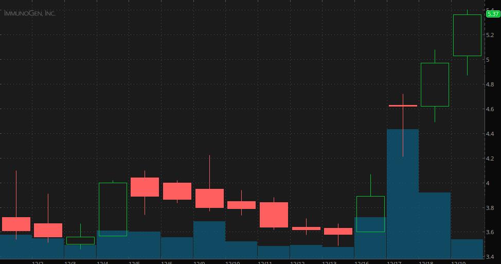 penny stocks to watch december ImmunoGen (IMGN)