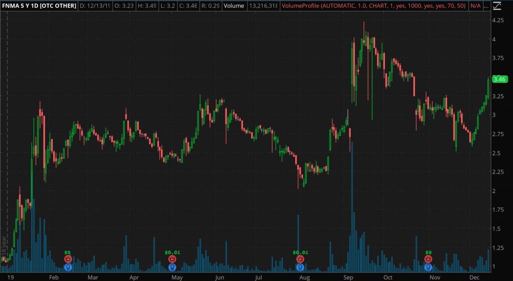 penny stocks to watch now Fannie Mae (FNMA)