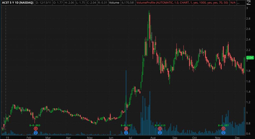robinhood penny stocks Acasti Pharma (ACST)