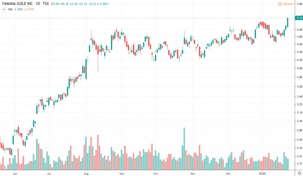 best gold stocks to buy Yamana Gold (YRI) (AUY)