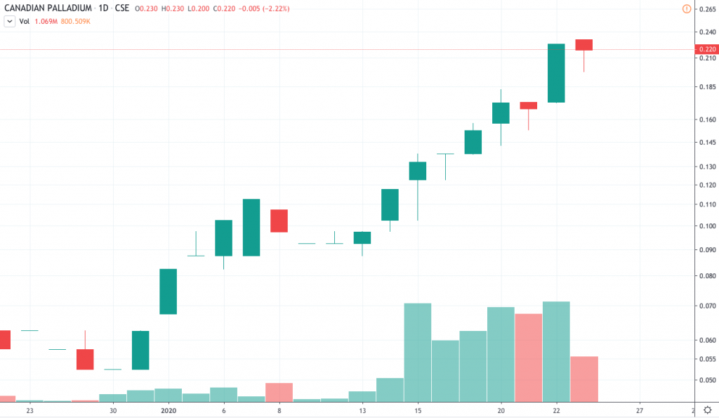 best gold stocks to watch Canadian Palladium (BULL)