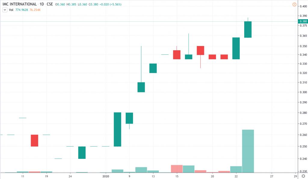 best gold stocks to watch IMC International Mining (IMCX)