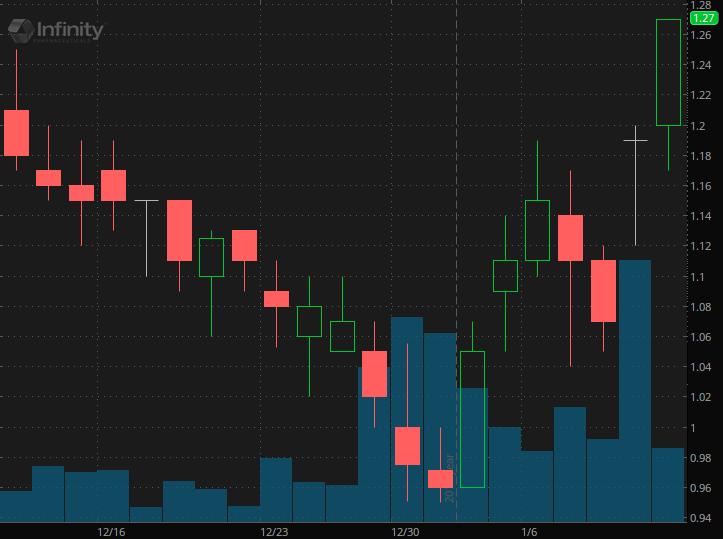best penny stocks Infinity Pharmaceutical (INFI)