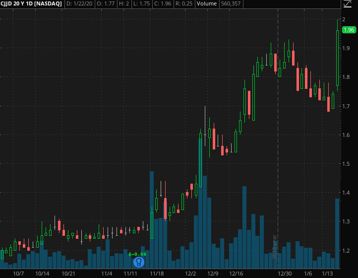best penny stocks to buy China Jo-Jo Drugstores (CJJD)