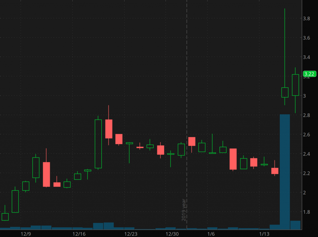 best penny stocks to buy now Fluent Inc. (FLNT)