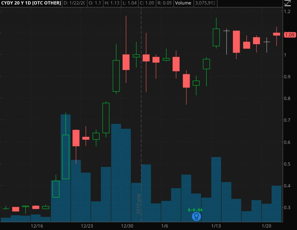 penny stock news CytoDyn Inc. (CYDY)