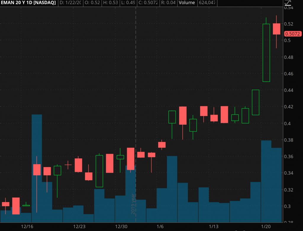 penny stock news eMagin (EMAN)