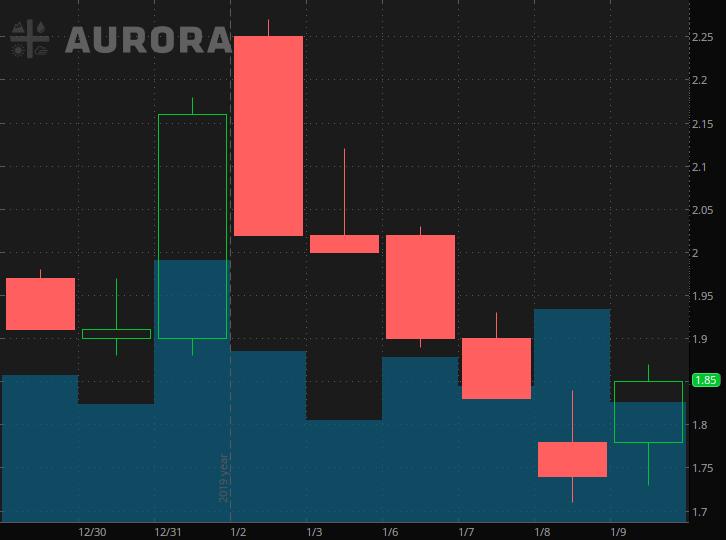 penny stocks on Robinhood Aurora Cannabis (ACB)
