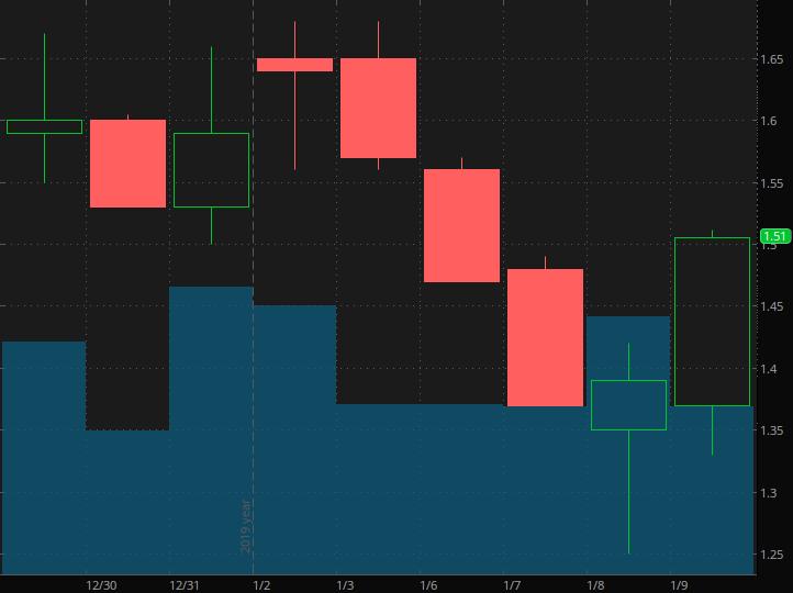 penny stocks on Robinhood Hexo Corp (HEXO)