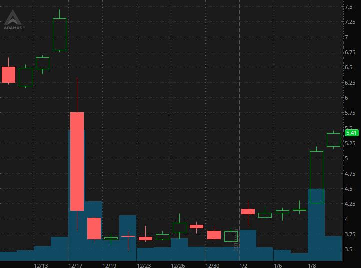 penny stocks on robinhood Adamas Pharmaceuticals (ADMS)