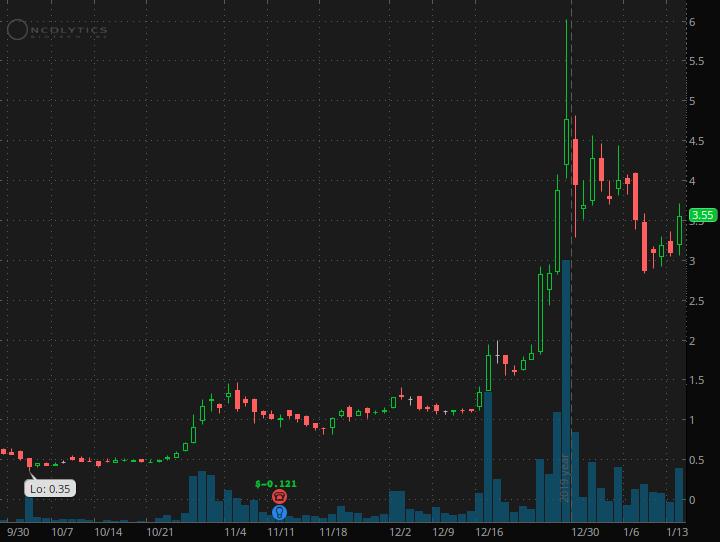 penny stocks on robinhood Oncolytics Biotech (ONCY)