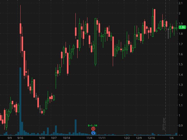 penny stocks to buy Aclaris Therapeutics Inc. (ACRS)