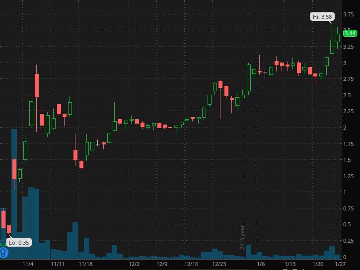 penny stocks to buy Agile Therapeutics (AGRX)