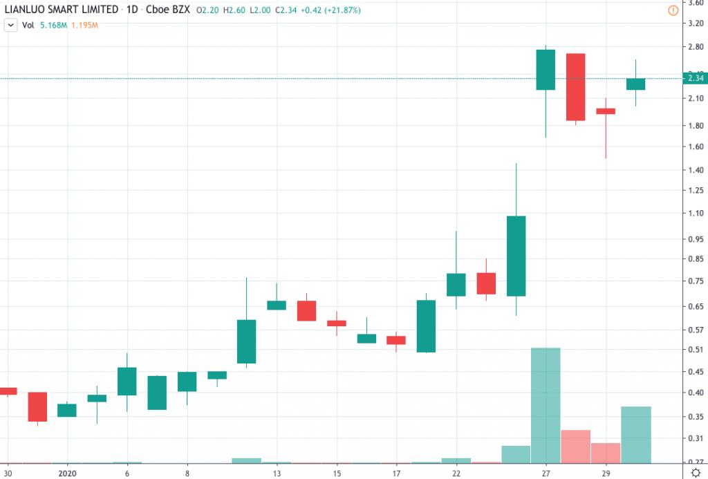 penny stocks to buy Lianluo Smart Ltd (LLIT)