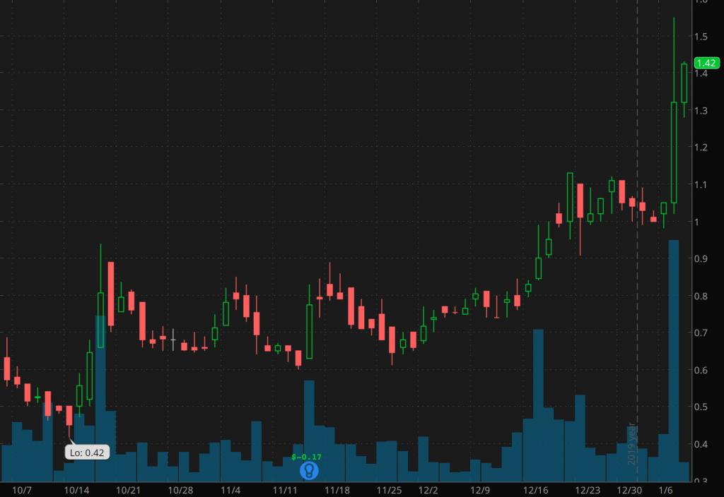 penny stocks to buy sell  AzurRx BioPharma (AZRX)