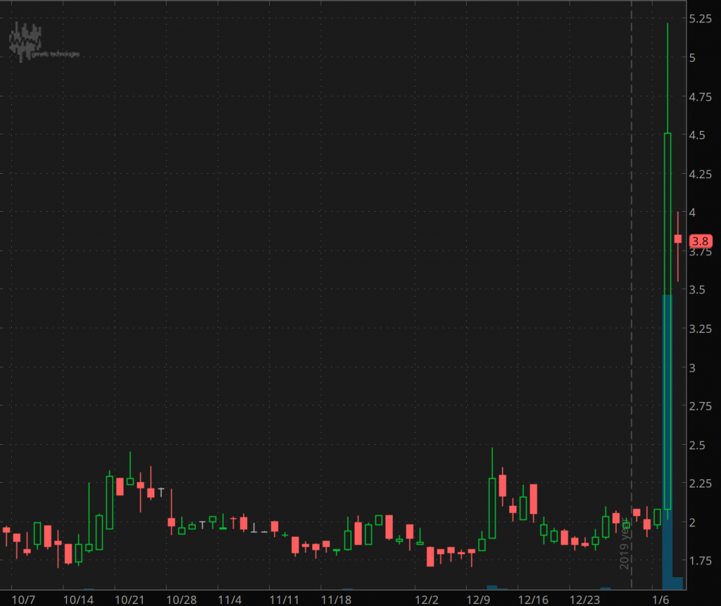 penny stocks to buy sell Genetic Technologies (GENE)