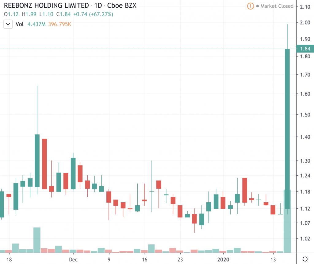 penny stocks to buy under 2 Reebonz Holding (RBZ)