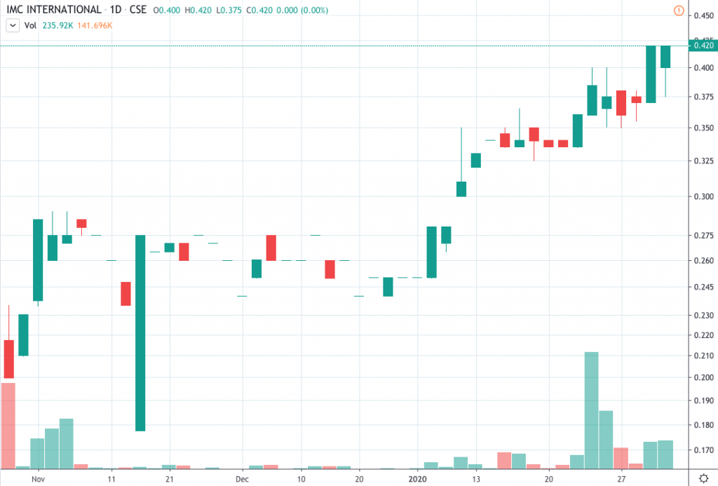 penny stocks to trade IMC International Mining (IMCX) (IMIMF)