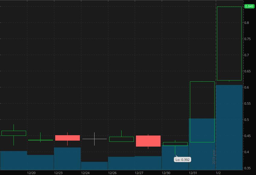 penny stocks to trade MariMed (MRMD)