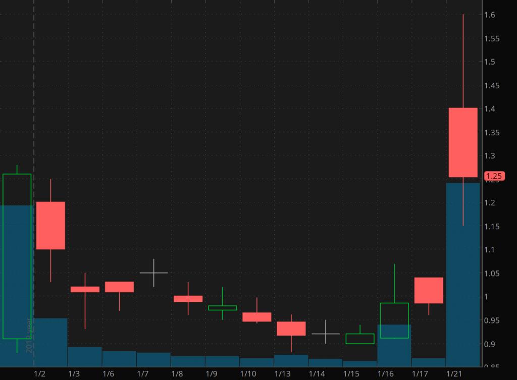 penny stocks to trade Viveve Medical (VIVE)