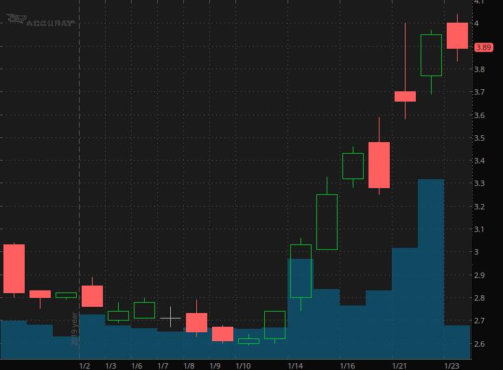 penny stocks to watch Accuray (ARAY)