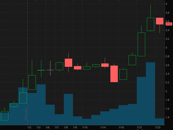 penny stocks to watch Tarena International (TEDU)