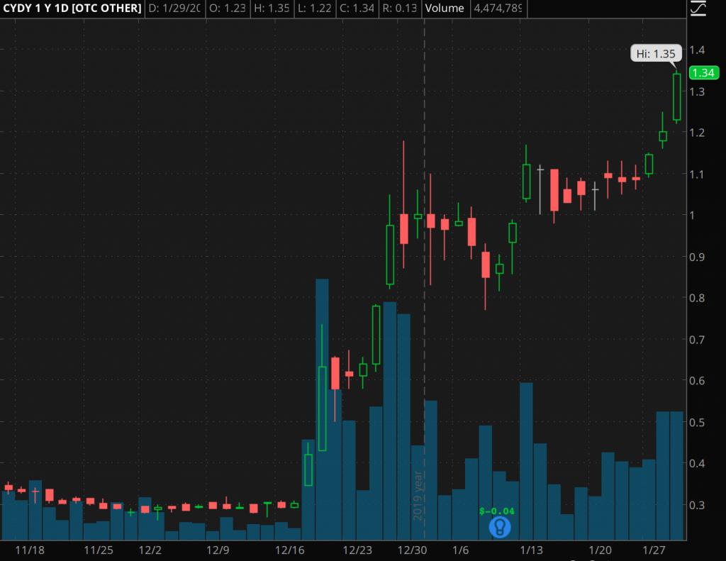 penny stocks to watch superbowl CytoDyn (CYDY)