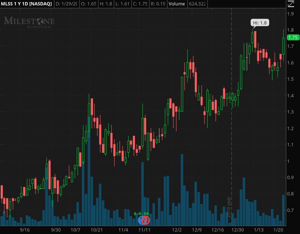 penny stocks to watch superbowl Milestone Scientific (MLSS)