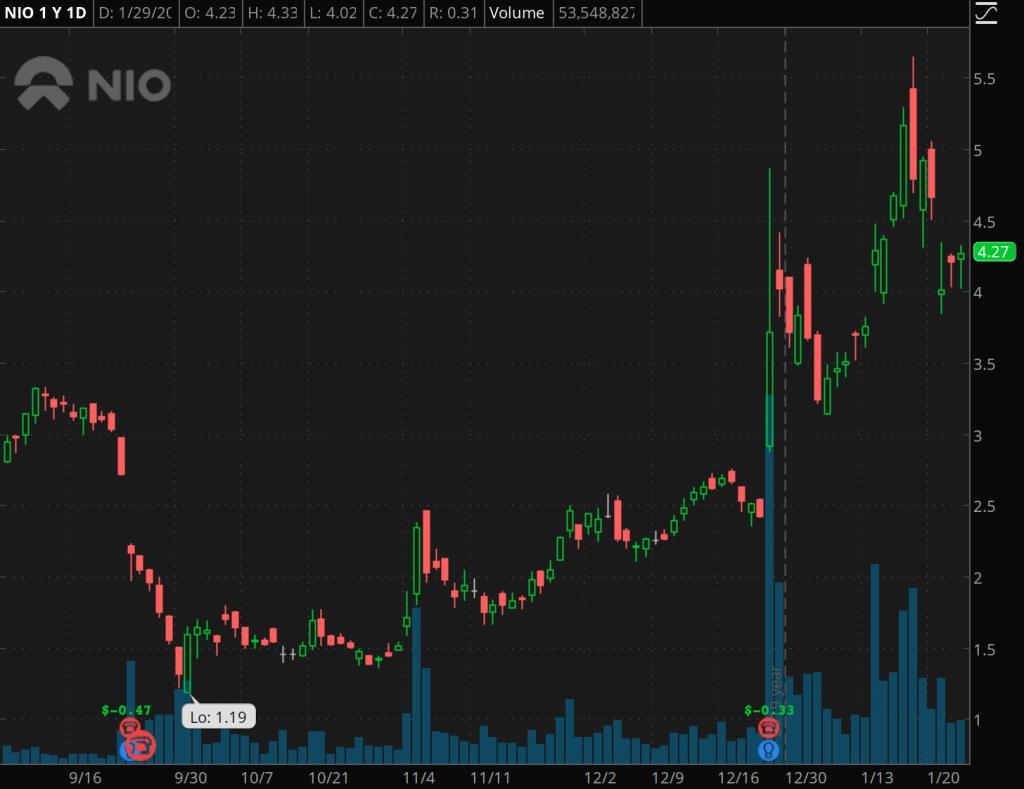 penny stocks to watch superbowl Nio Inc. (NIO)