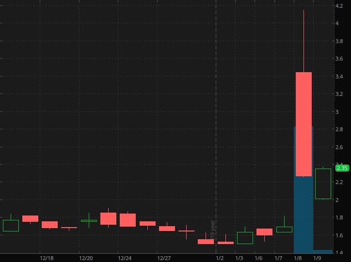 robinhood penny stocks to watch Wah Fu (WAFU)