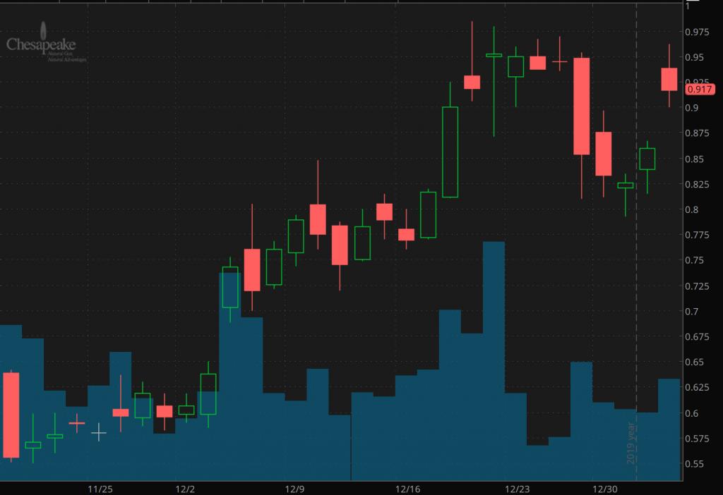 top penny stocks on robinhood january Chesapeake Energy (CHK)