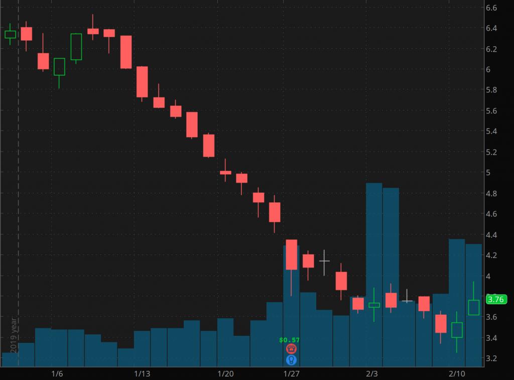 Penny Stocks To Watch Scorpio Bulkers Inc. (SALT)