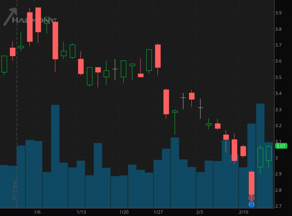 gold penny stocks to watch Harmony Gold (HMY)
