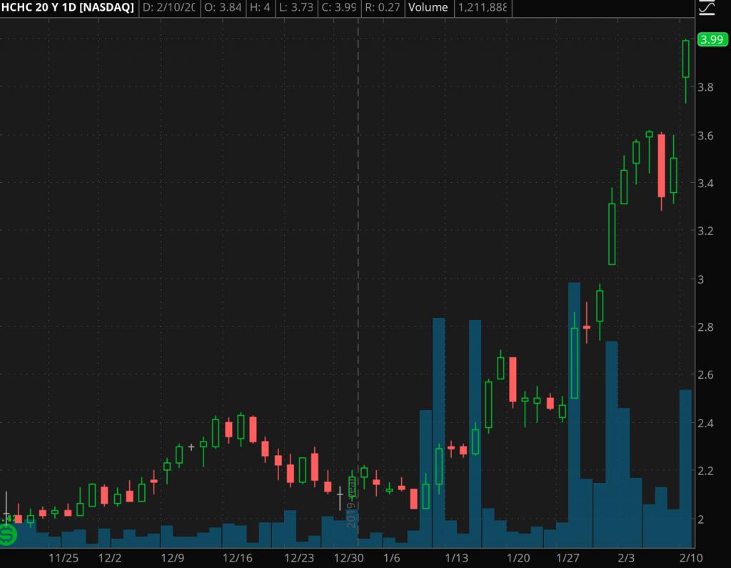 list of penny stocks HC2 Holdings (HCHC0