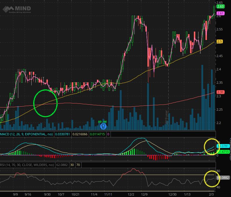 penny stocks 52 week highs MIND CTI (MNDO)
