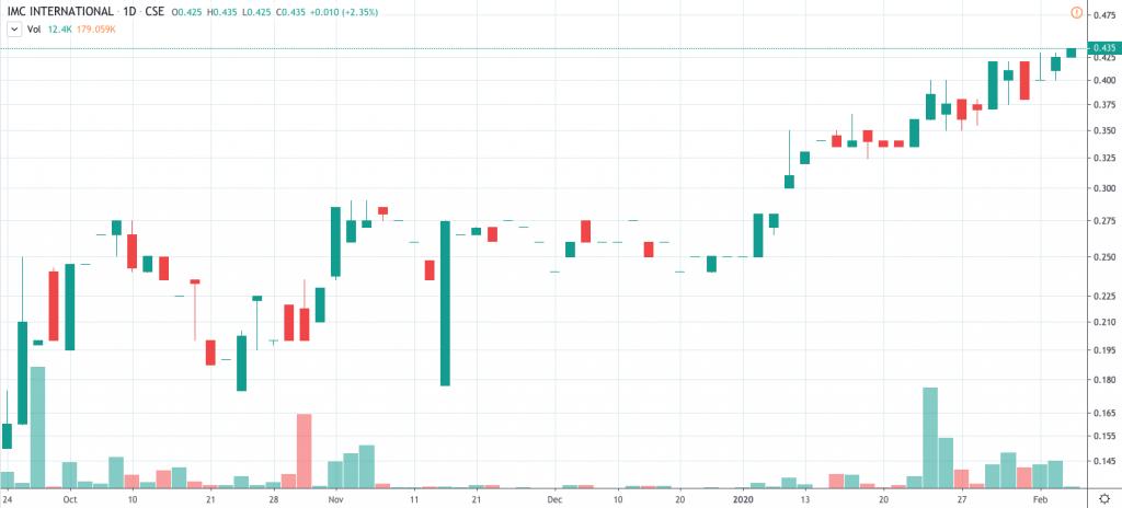 penny stocks 52 wek highs IMC International Mining Inc. (IMCX)(IMIMF)