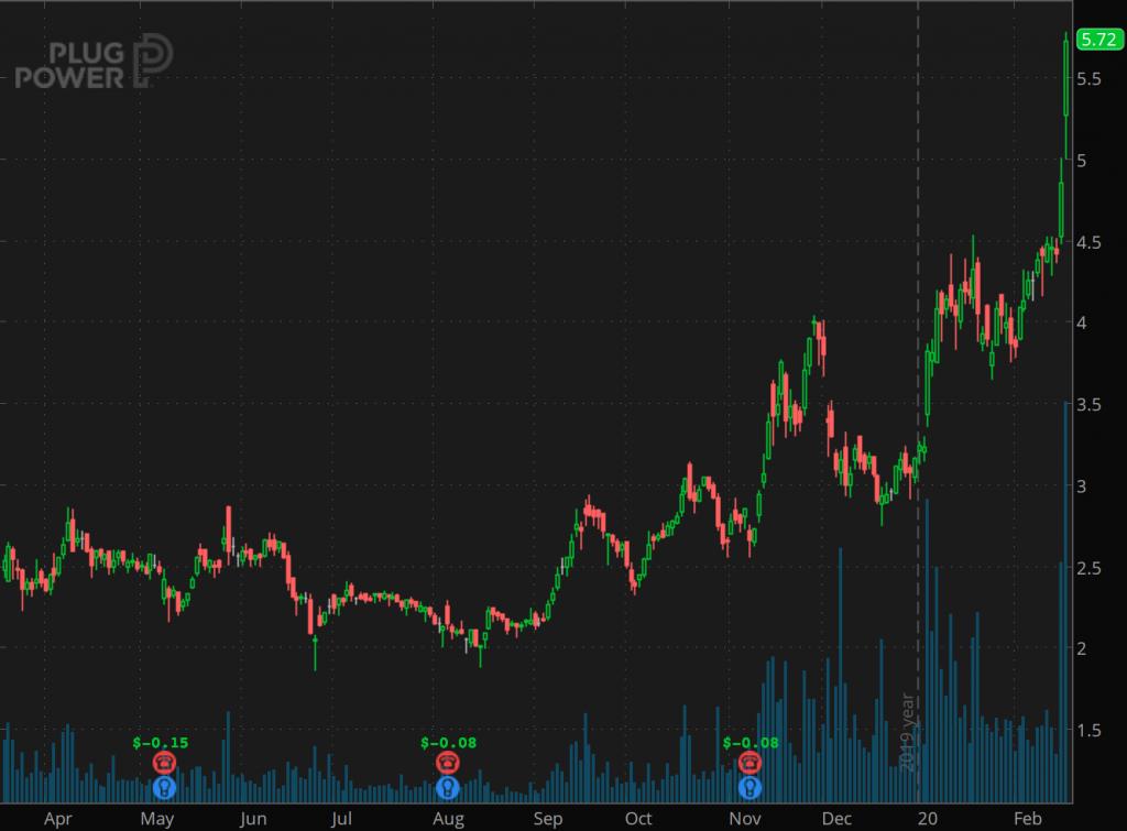 penny stocks to buy Plug Power (PLUG)