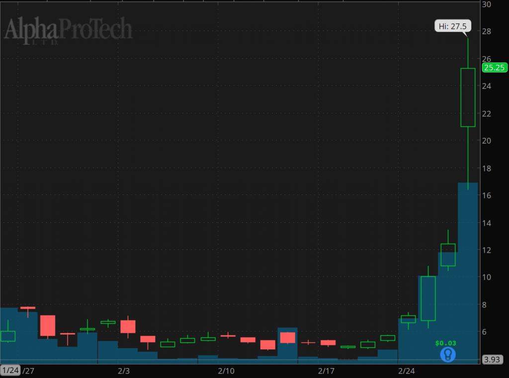penny stocks to buy sell Alpha Pro Tech (APT)