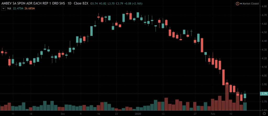 penny stocks to buy sell Ambev (ABEV)