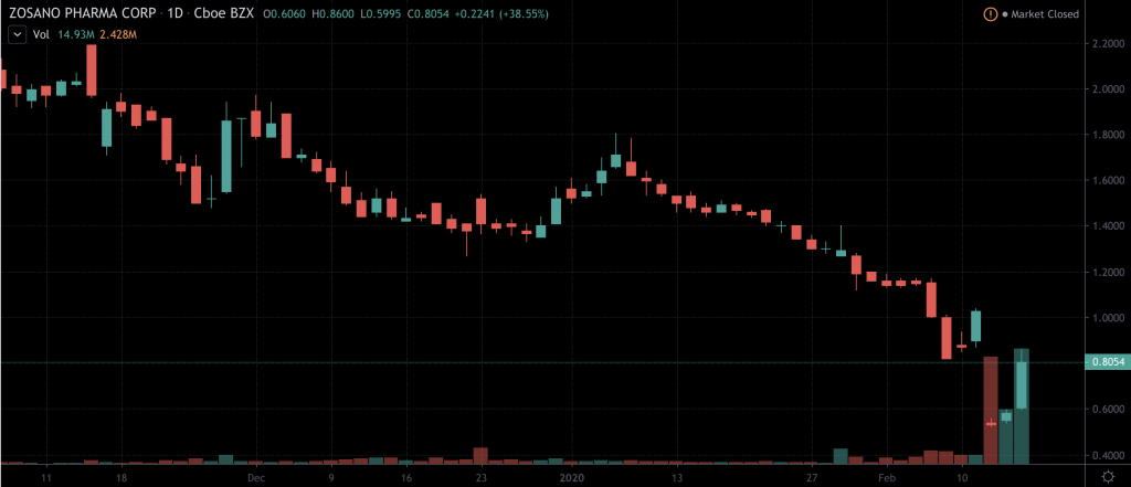 penny stocks to buy sell Zosano Pharma (ZSAN)