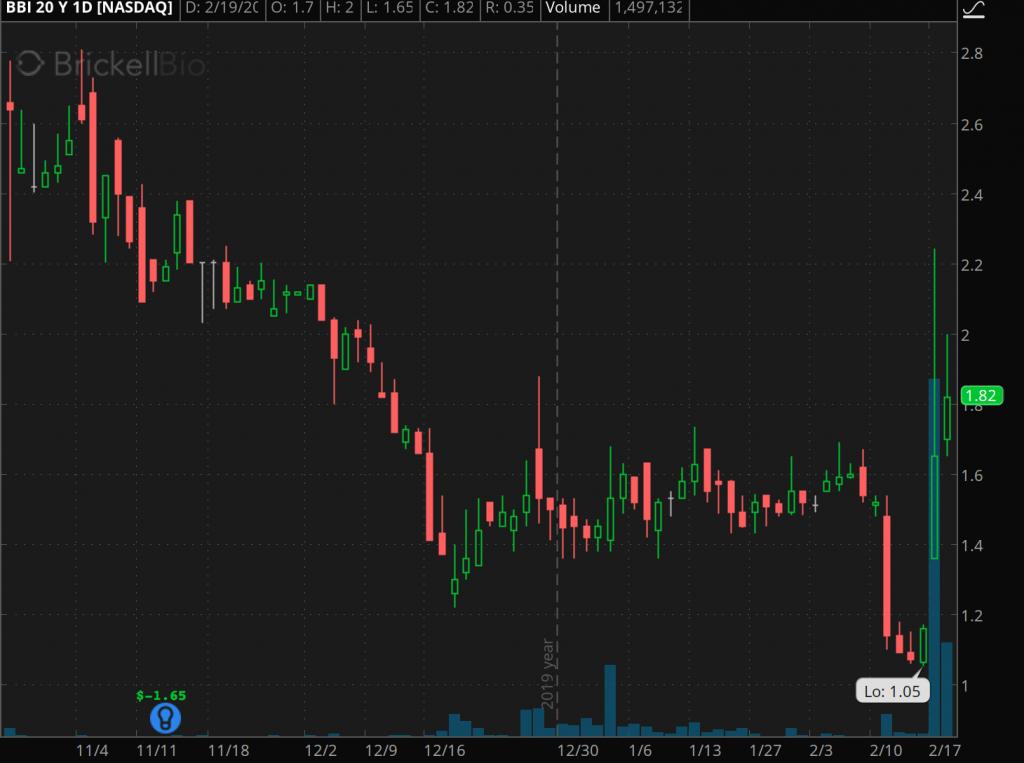 penny stocks to buy under $3 Brickell Biotech (BBI)