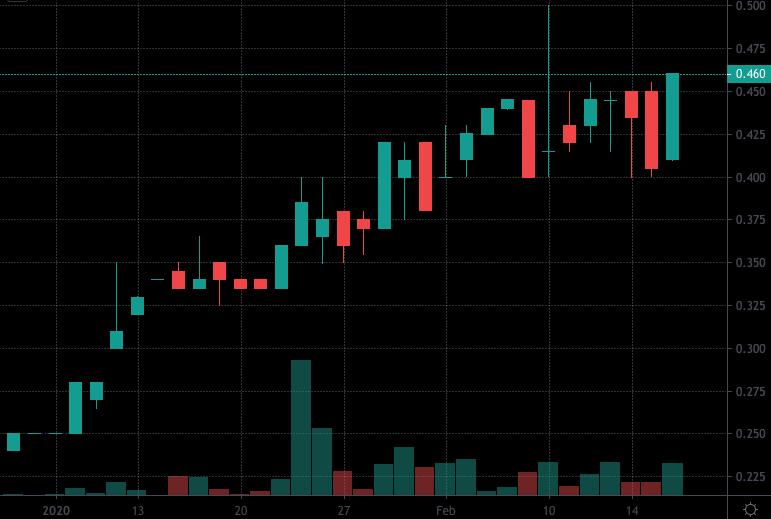 penny stocks to buy under $3 IMC International Mining (IMCX) (IMIMF)