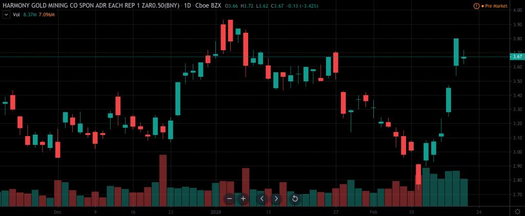 penny stocks to trade Harmony Gold (HMY)