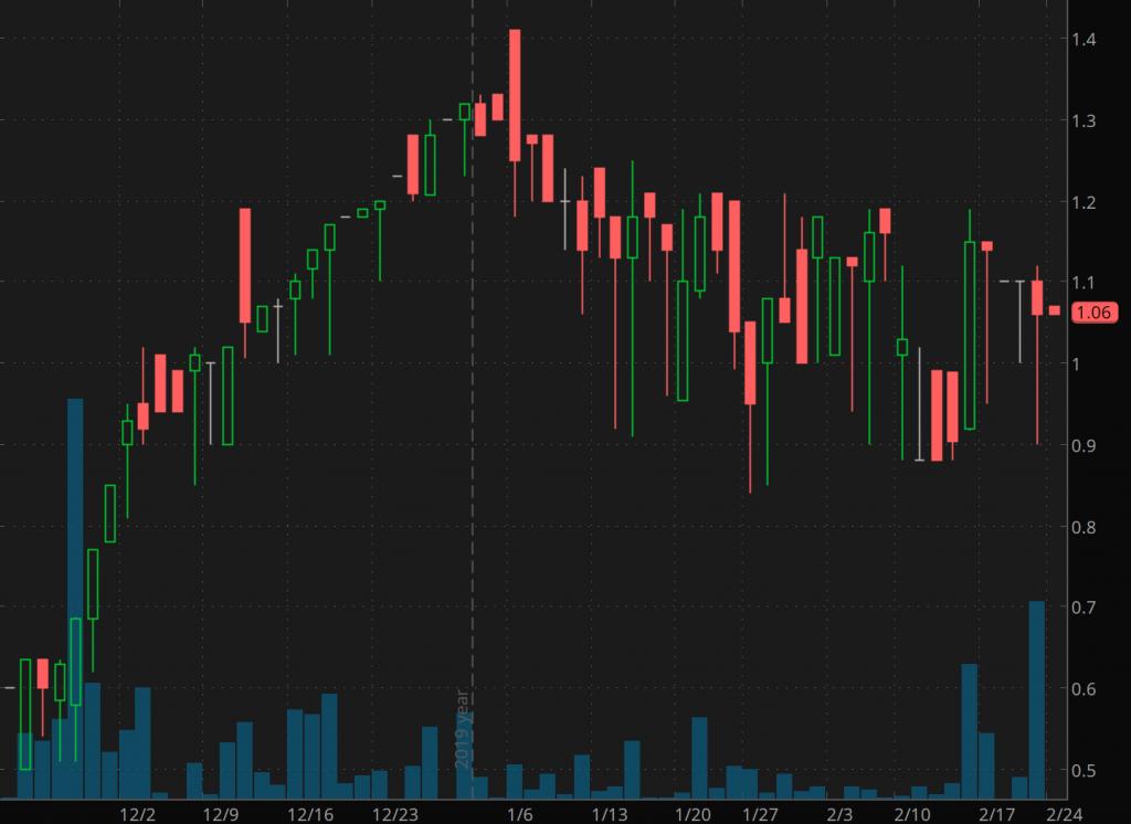 penny stocks to trade International Land Alliance (ILAL)penny stocks to trade International Land Alliance (ILAL)