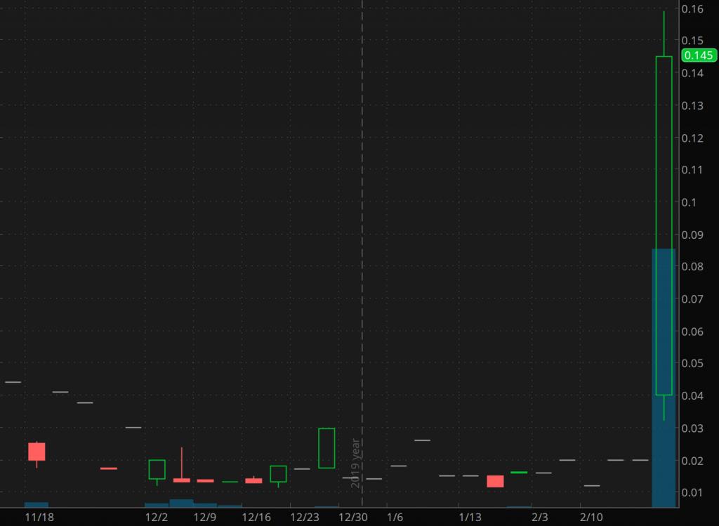 penny stocks to trade SPO Global (SPOM)