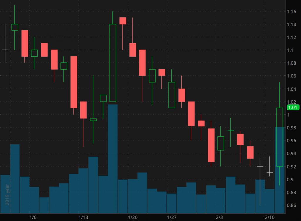 penny stocks to watch 22nd Century Group (XXII)