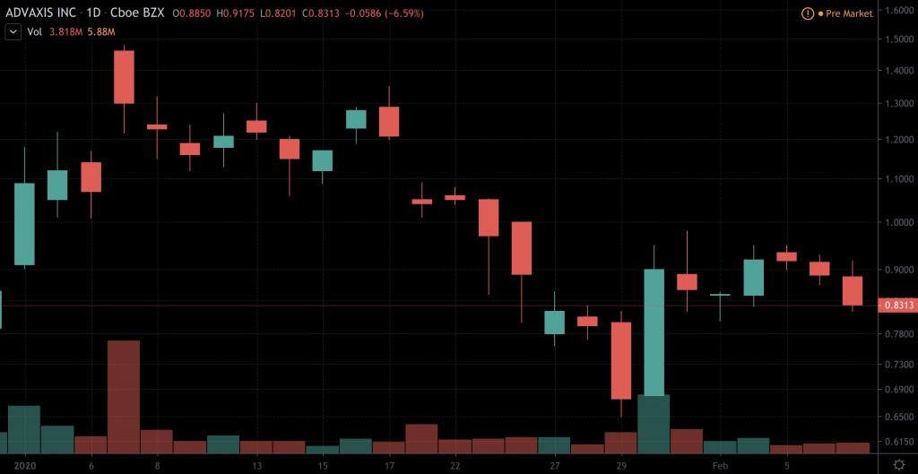 penny stocks to watch Advaxis (ADXS)
