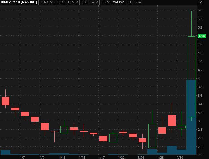 penny stocks to watch BIMI